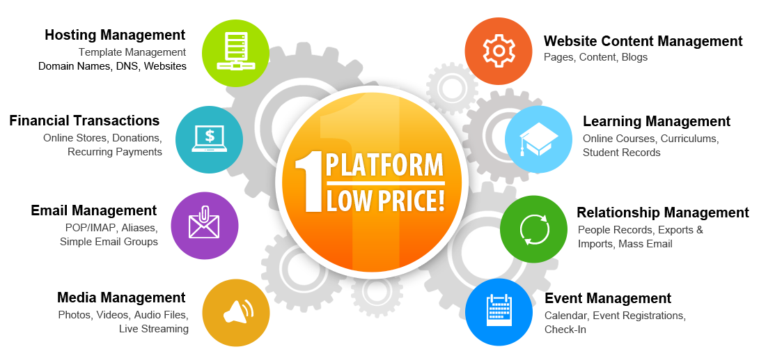 One platform one low price for Website planning software